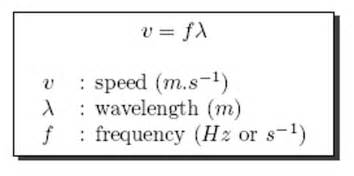 formula for velocity of a wavelength with a key