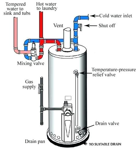 water heater gas shut valve water heater shut valve replacement mycoffeepot org