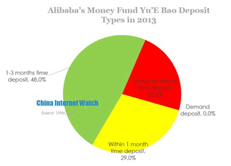alibaba money market fund demystify alibaba s money fund yu e bao china internet watch