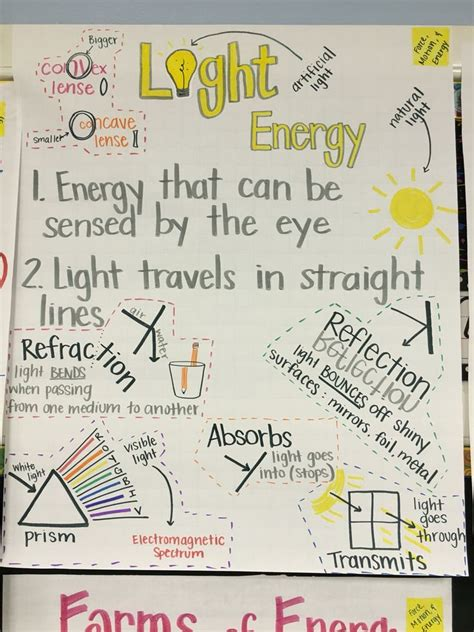 light on a hill informational text anchor charts 1000 images about anchor charts upper elementary on