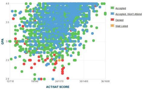 Northern Arizona Mba Ranking by Northern Arizona Gpa Sat And Act Scores