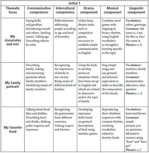 interdisciplinary lesson plan template a basis for the design of a curriculum incorporating