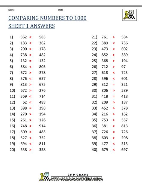 Comparing 3 Digit Numbers Worksheets by Math Worksheets Comparing Three Digit Numbers Place