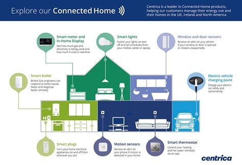 connected home centrica plc