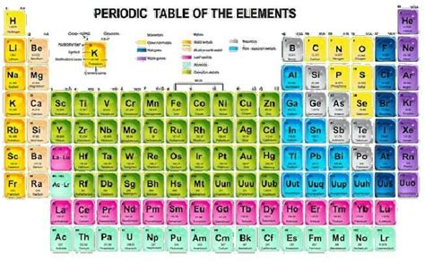 Periodic Table New Elements by 4 New Elements Added To Periodic Table