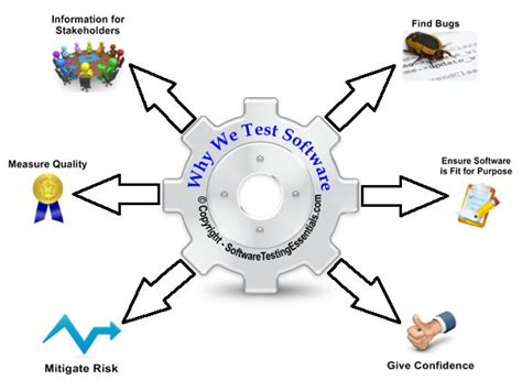 test software what is software testing your essential guide software