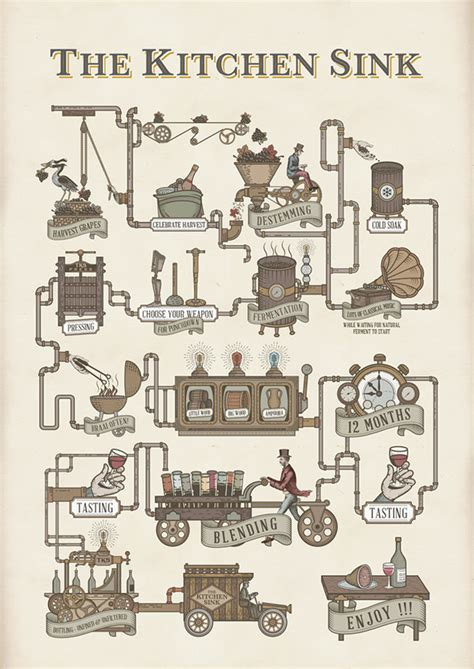 The Kitchen Sink Wine Wine Infographic For Kitchen Sink On Behance