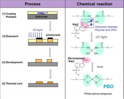 transistor process 標準使用プロセス 半導体材料 感光性ポリイミド pbo 旭化成株式会社
