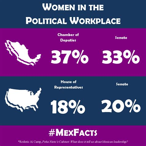 Gender In America by Gender Equality In The Political Workplace Mexico Vs Usa