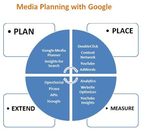 media planning made easy with google search marketing wisdom