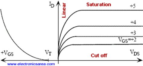 transistor lifier region nmos fet cutoff and linear operating regions electronics area