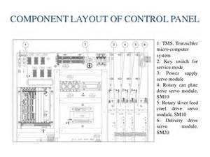 industrial automation using b amp r plc