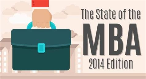State Mba by The State Of The Mba Degree
