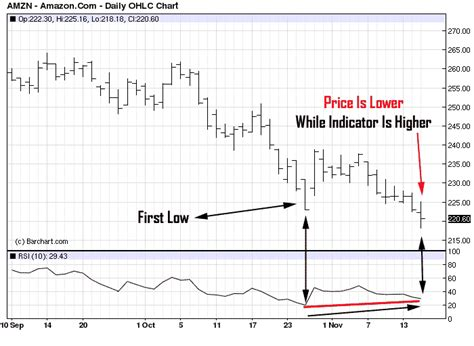 second swing trade in swing trading indicators using the rsi divergence for