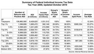 image gallery income tax table