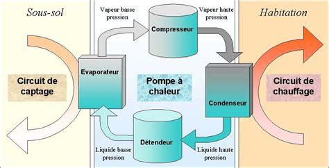 Pompe A Chaleur Geothermique 3137 by Le De Nafredy Debat De Sujets Passionnants D
