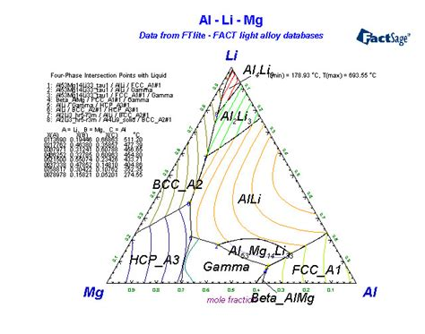 al mg si phase diagram alloys of 12 magnesium