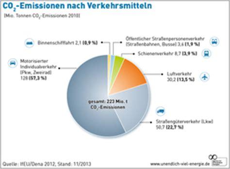 Motorrad Importieren Deutschland Nach Sterreich by Grafiken Agentur F 252 R Erneuerbare Energien