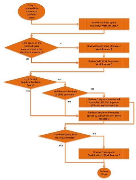 permit required confined space flowchart pub 3000 chapter 34 confined spaces revised 02 15
