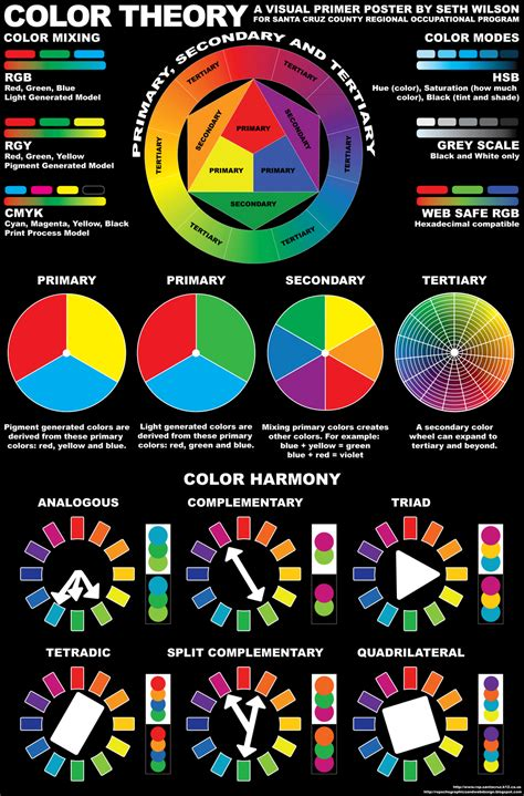 color theory inkfumes color theory poster version 2