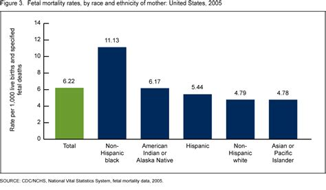comparitive bar graph of birth rate death rate and mmr humanist mom beyond the birth wars