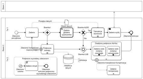bpmn diagram wiki business process modeling notation wolna encyklopedia
