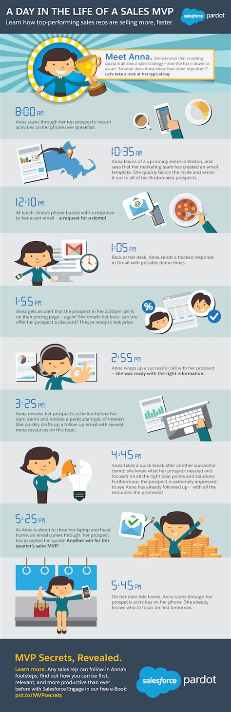 Phone Sales Representative by A Day In The Of A Sales Mvp Infographic Salesforce