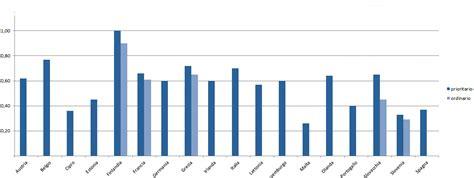 tariffe lettere poste italiane aumenter 224 la tariffa per spedire una lettera il