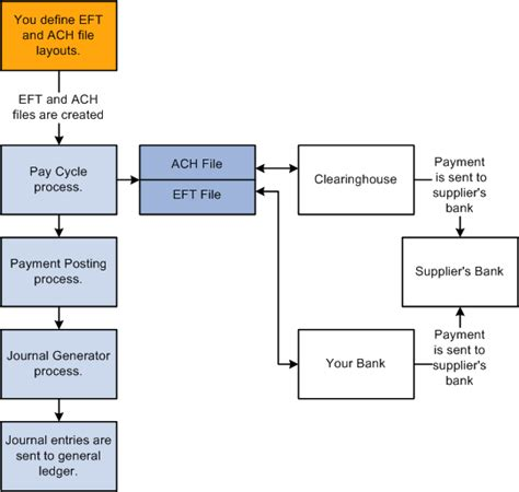 Ach Credit Format Specifications Understanding Peoplesoft Payables Payment Formats