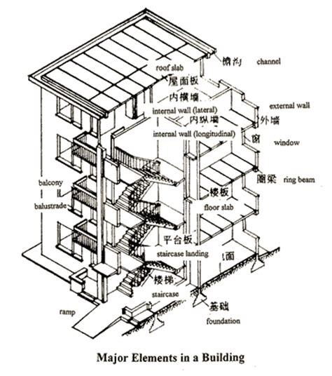 design elements building functional requirements of building elements materials