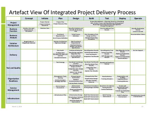 integrated project plan template integrated project and solution delivery and business