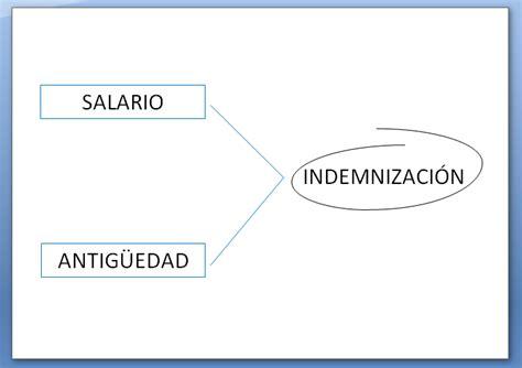 calculo de indemnizacion de renuncia 2016 calculo de indemnizacion de renuncia 2016