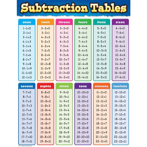 printable times table 1 100 activity shelter times table 1 100 printable shelter