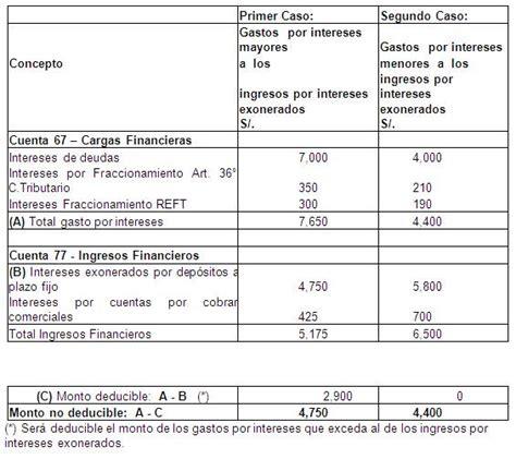 deduccion asalariados 2015 deduccion de gastos personales 2015 calculo del anticipo
