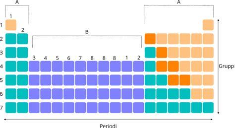 gruppi e periodi della tavola periodica chimica tavola periodica