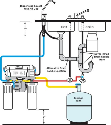 Water Softener Faucet How Reverse Osmosis Works