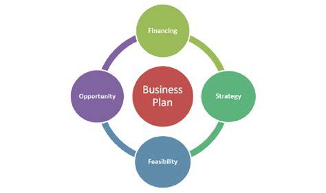 format bisnis plan sec usu business plan functions