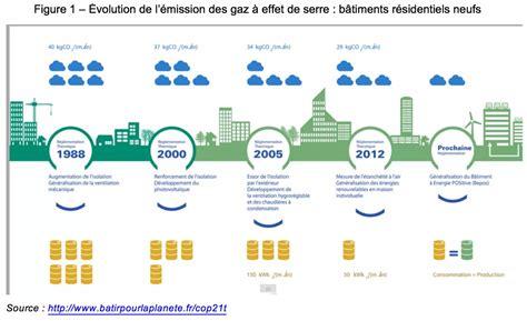 Consommation Moyenne De Gaz 3646 by Consommation Moyenne De Gaz Consommation Gaz Maison 100m2