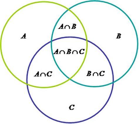 aubuc venn diagram diagramas de venn brasil escola