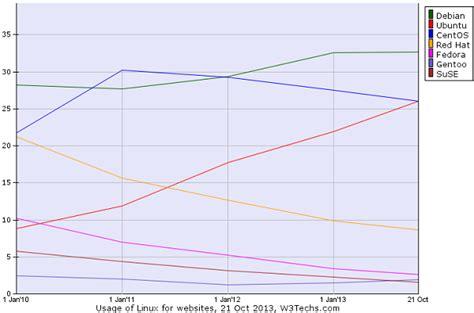 linux pattern webserver debian ubuntu extend the dominance in the linux web server