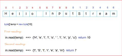 binary pattern in java java io binary streams tutorial