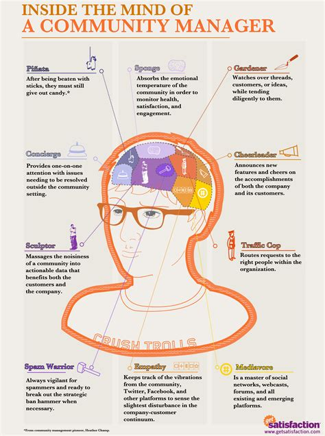 Brain Management 5 great community management infographics and