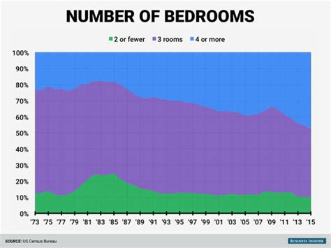 number of bedrooms american homes american home history