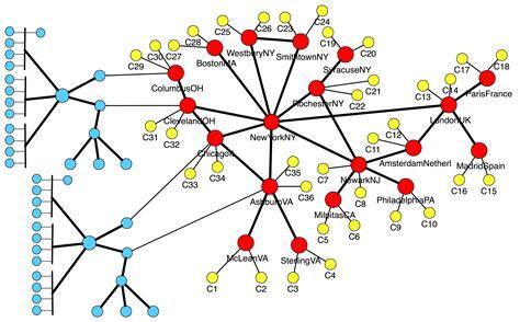 network layout algorithm automating ddos experimentation