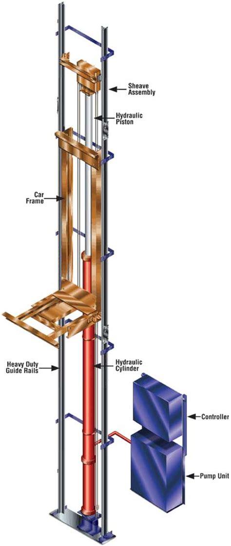 hydraulic elevators elevator wiki