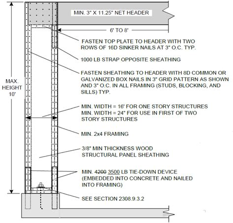 portal frame design xls ibc archives simpson strong tie structural engineering