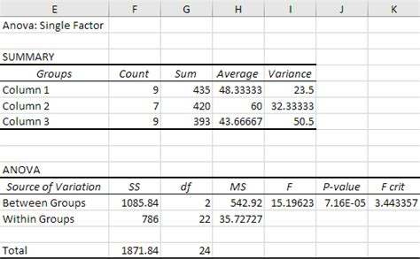 one way anova analysis of variance in microsoft excel
