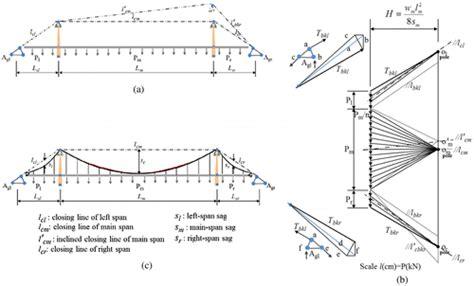 suspension bridge diagram conceptual design of suspension bridges from concept to