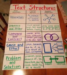 Structure Of A Text Essay by Text Structures Anchor Chart Fourthgradefriends Different Types Of Graphics