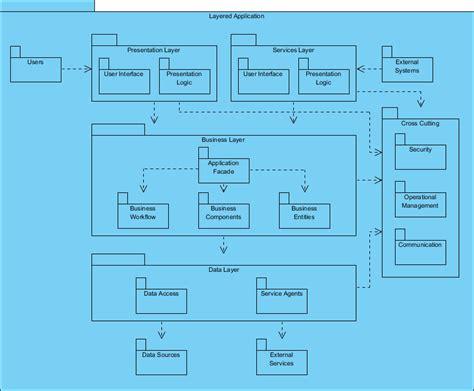 package diagram what is package diagram
